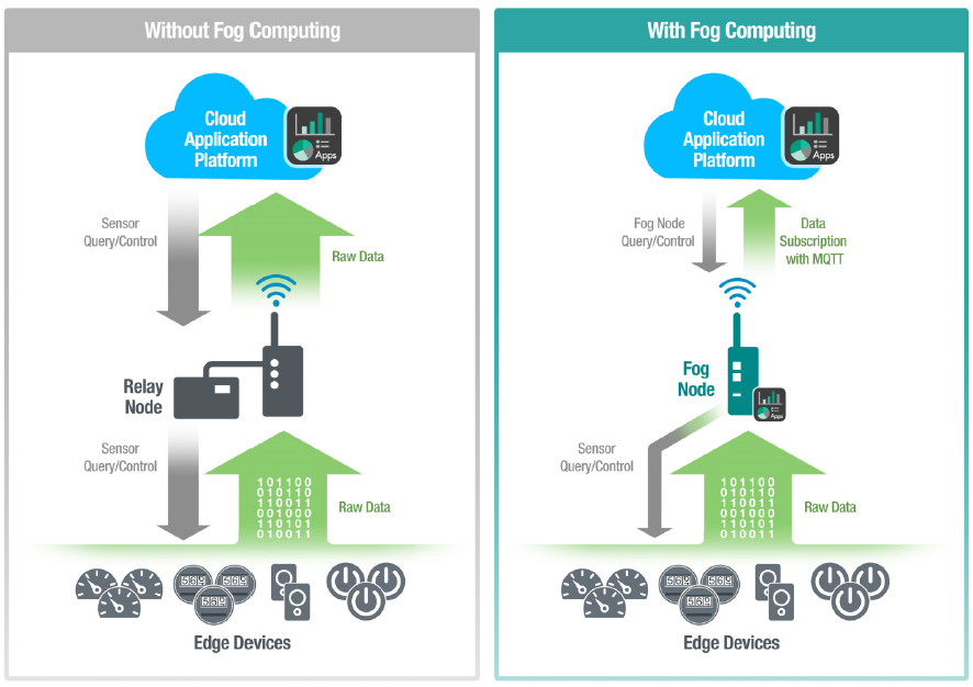 5 Raisons pour lesquelles utiliser le Fog Computing dans vos applications IoT