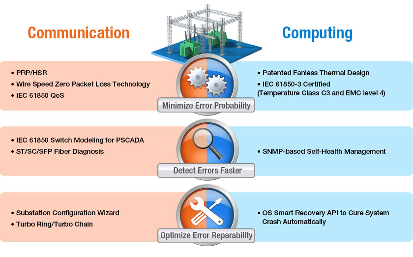 Moxa-networking-and-computing-solution-values