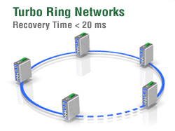 turbo_ring_networks