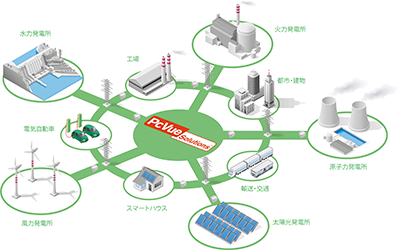 Isometric Smart Grid OK Jp